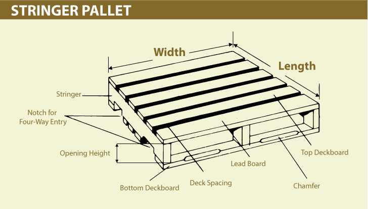 A Stringer Pallet With No Bottom Deck Boards Is Called Skid