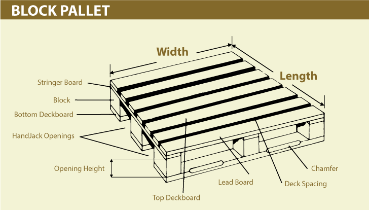 Block Pallets Can Be Designed With Or Without Bottom Deckboards A Full Perimeter Base