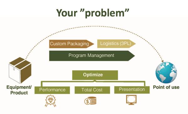 Your-problem-2